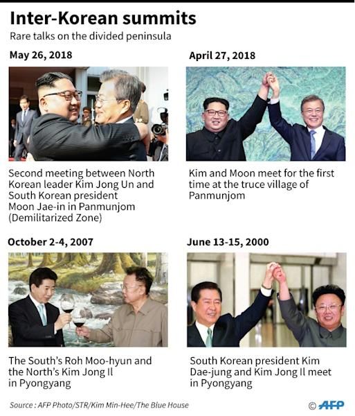 Graphic showing previous summits between North and South Korea
