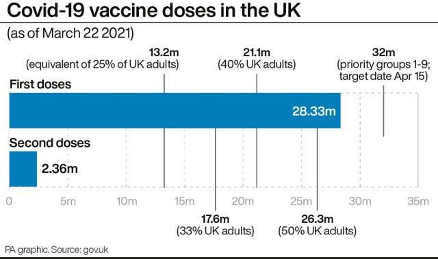 Covid-19 vaccine doses in the UK