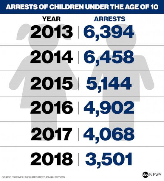 PHOTO: Arrests of children under the age of 10 (FBI Crime in the United States annual reportsABC News, )