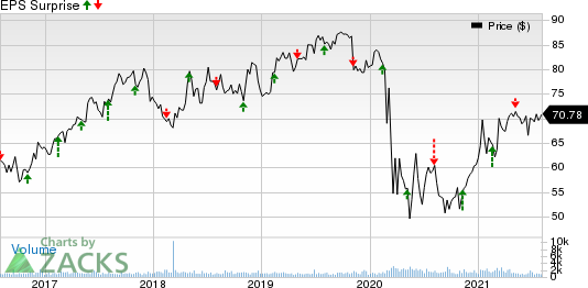 Allete, Inc. Price and EPS Surprise