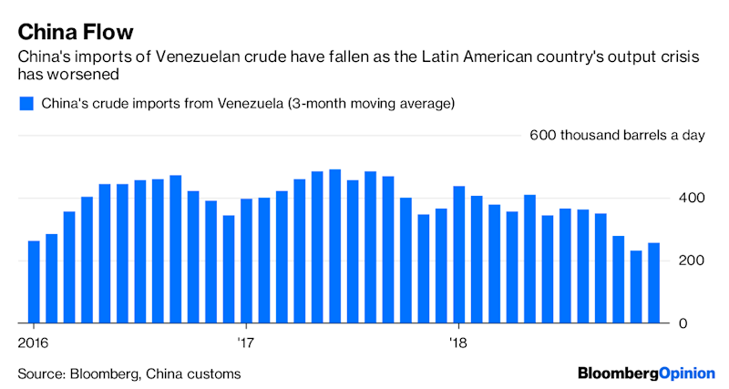 U.S. Oil Sanctions on Venezuela Look Like Iran 2.0