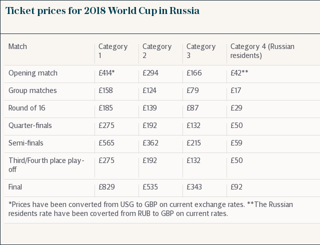 Ticket prices for 2018 World Cup in Russia