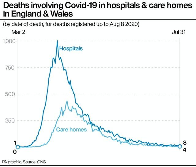 Deaths involving Covid-19 in hospitals & care homes in England & Wales