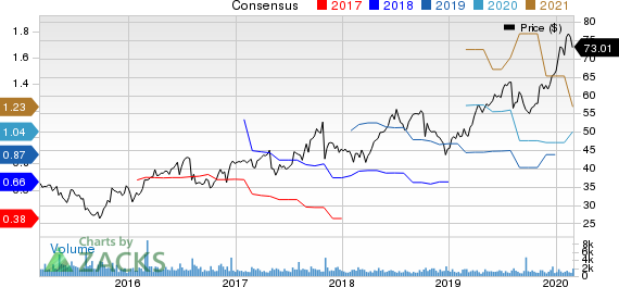 Cogent Communications Holdings, Inc. Price and Consensus