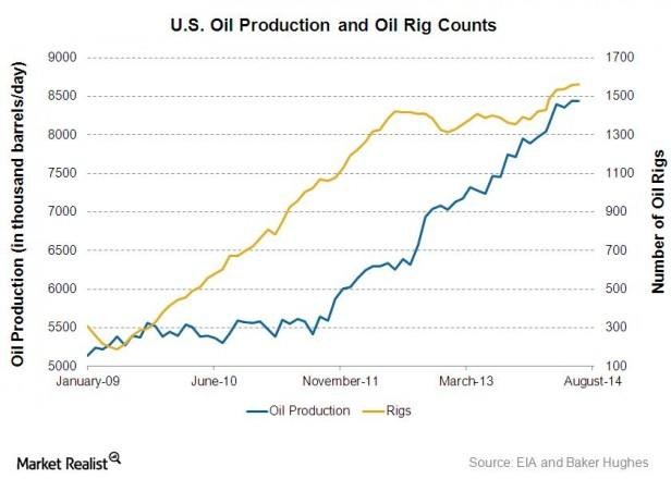 Relationship Between Natural Gas And Oil Prices