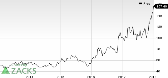 Children's Place, Inc. (The) Price