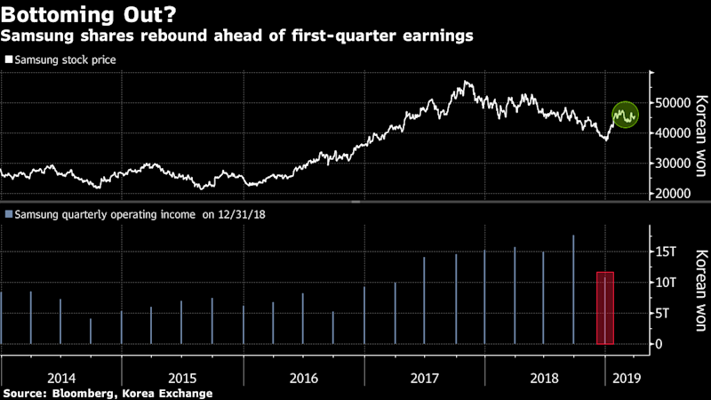 The Big Trading Dichotomy as Samsung Readies to Report Results