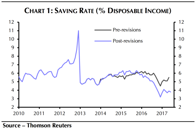 The savings rate was revised down following a revised report from the government released this week. (Source: Capital Economics)