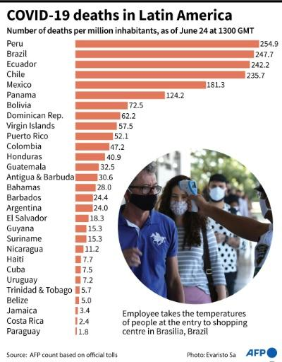 Number of deaths from COVID-19 per million inhabitants per country in Latin America and Caribbean