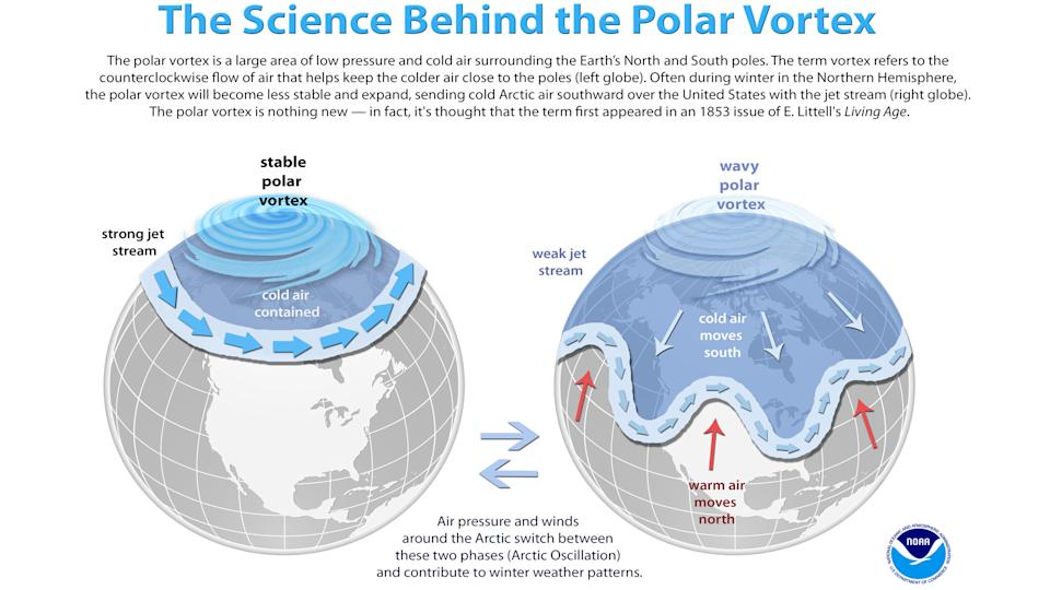 A diagram showing a normal and extended polar vortex