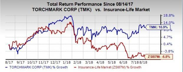 Torchmark (TMK) promises a better reward for investors on the back of seven factors.