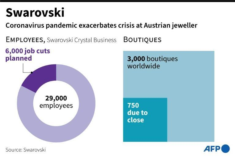 Job cuts and shop closures planned by Swarovski