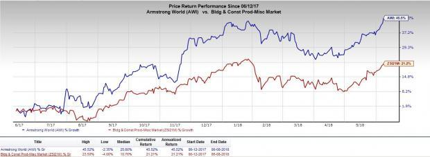 Improved outlook, strong repair and remodel activity to drive Armstrong World's (AWI) share-price performance.