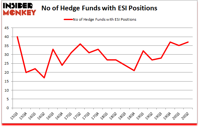 Is ESI A Good Stock To Buy?