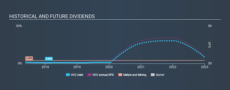 NYSE:HCC Historical Dividend Yield, January 18th 2020