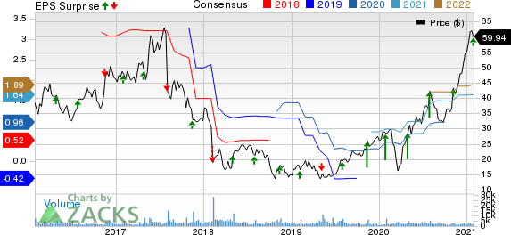 MACOM Technology Solutions Holdings, Inc. Price, Consensus and EPS Surprise