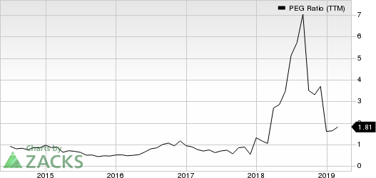 CECO Environmental Corp. PEG Ratio (TTM)