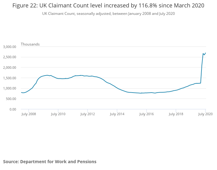 The UK claimant count, a more experimental real-time measure of unemployment, has spiked since March. Photo: ONS