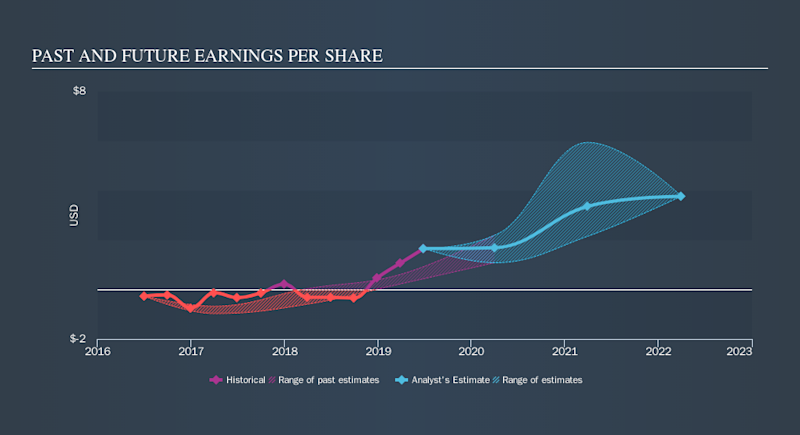 NasdaqGS:QRVO Past and Future Earnings, September 23rd 2019