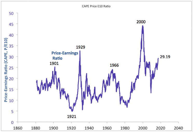 Robert Shiller's CAPE ratio.