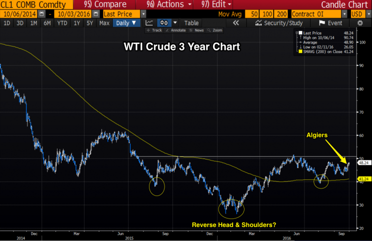 WTI Crude Oil - 3 Years