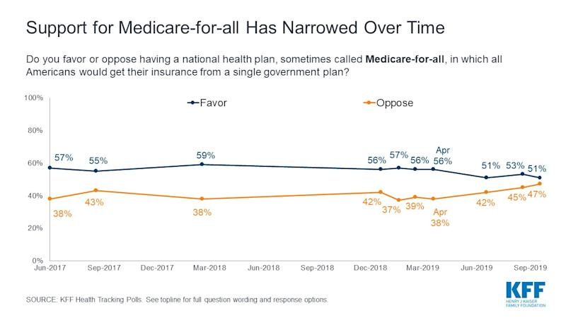 Kaiser Family Foundation Figure 2 Support for Medicare for all Has Narrowed Over Time