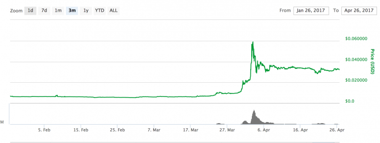 Ripple price over the past 3 months (via CoinMarketCap)