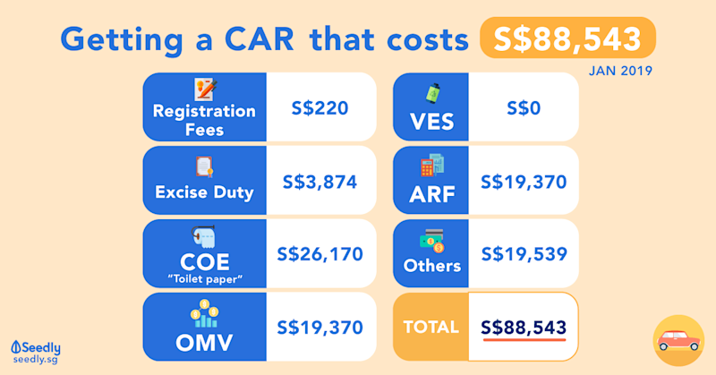 Cost of having a car in Singapore