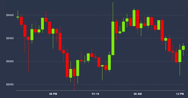 Market Wrap: Bitcoin Spot Volumes Are Weak While Options and DeFi Strengthen