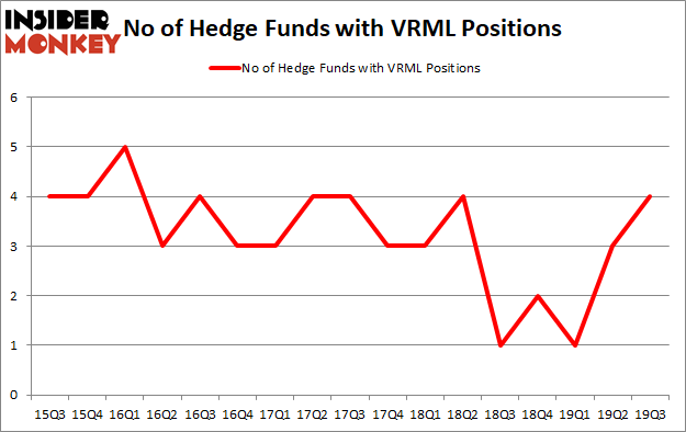 Is VRML A Good Stock To Buy?