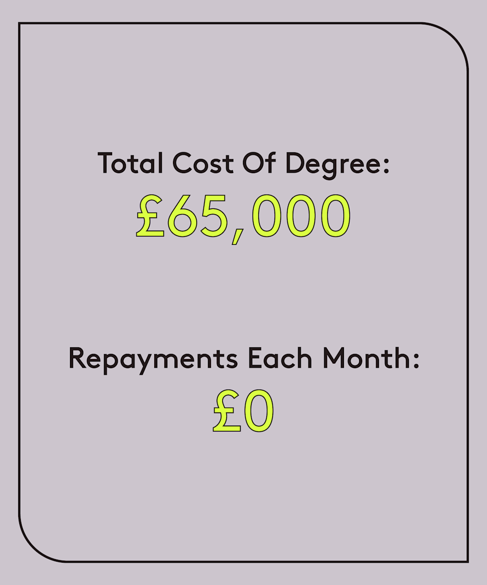 """<strong>Age: 27<br>University: University of Cambridge (2013-2017)<br>Degree: Classics and education<br>Occupation: Freelance journalist<br>Total cost of degree: £65,000</strong><br><strong>Total owed: <br>Repayments each month: £0<br>Plan: 1</strong><br><br>""""I think that education is a universal right, and being university educated is a key part of social mobility in modern Britain. Therefore, it cannot be right in our society that the poorest students carry the highest amount of debt. It leaves graduates from poorer socioeconomic backgrounds paying effectively higher amounts of income tax than their wealthier counterparts, making their route out of poverty even harder. <br><br>""""For university to be truly accessible, fair and equitable, tuition fees should be abolished universally — or at the very least abolished for those from poorer socioeconomic backgrounds, who are carrying eye-watering levels of debt which is constantly accumulating interest and making it harder to become socioeconomically secure."""""""