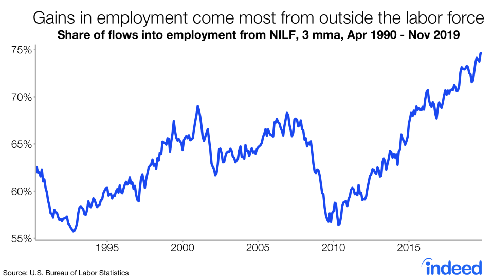 Workers are going from out of the labor force to employed at a record pace, showing how this economic recovery continues to benefit workers who had been left behind after the crisis. (Source: Indeed, BLS)