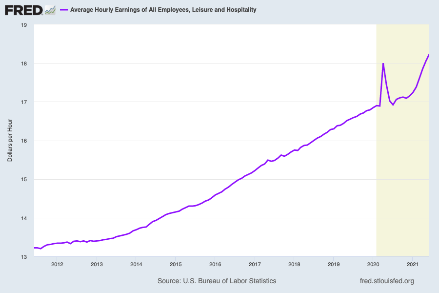Wages in the leisure & hospitality industry have been rising sharply, offering more opportunities for workers and a potential reorientation in how employers think about staff turnover. (Source: FRED)