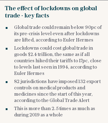 The effect of lockdowns on global trade - key facts
