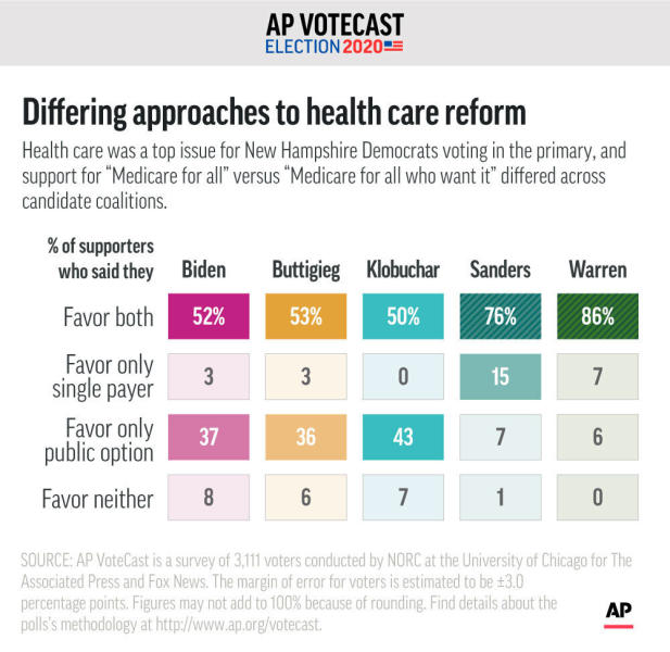 """AP VoteCast finds clear differences among voters for each of the top Democratic candidates in support for two different approaches to health care reform: """"Medicare for All"""" versus """"Medicare for All who want it."""";"""