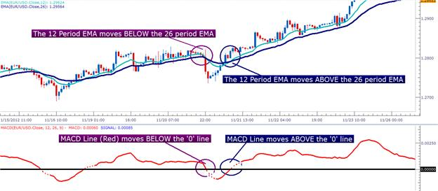 Learn_Forex__Trading_with_MACD_body_Picture_7.png, Learn Forex: Trading with MACD