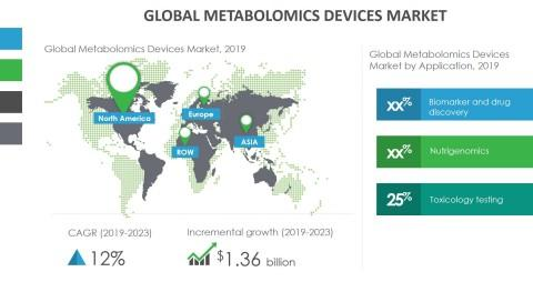 Growth of Metabolomics Market to Be Impacted by Rising Demand for Early and Accurate Diagnostics | Technavio
