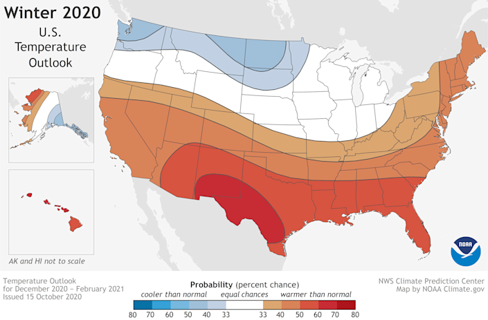 NOAA's 2020-21 winter temperature outlook predicts warmer-than-normal temperatures for most of the southern and eastern USA (in red and orange). Only the northern Plains and Northwest (in blue) should be cooler than average.