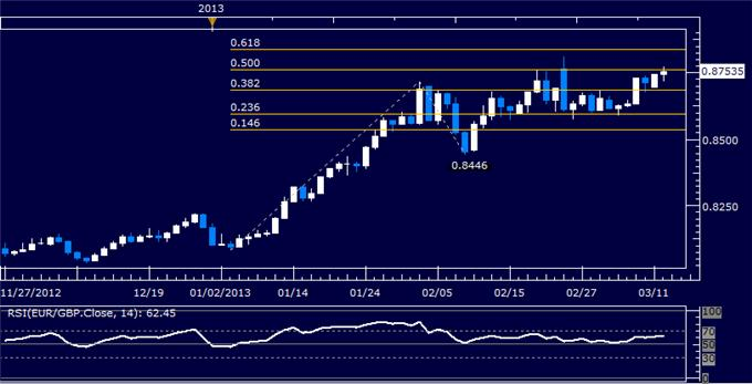Forex_EURGBP_Technical_Analysis_03.12.2013_body_Picture_5.png, EUR/GBP Technical Analysis 03.12.2013