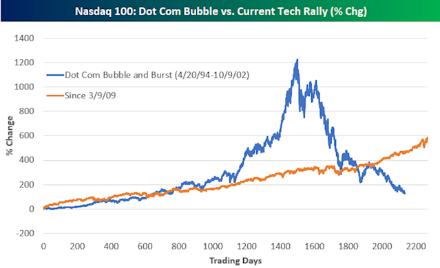 Tech stocks have outperformed the broader market since the post-crisis bottom. But this rally is nothing compared to what was seen during the tech bubble. (Source: Bespoke Investment Group)