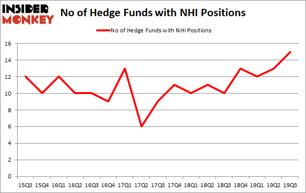Is NHI A Good Stock To Buy?