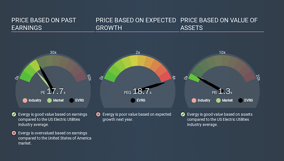 NYSE:EVRG Price Estimation Relative to Market, March 17th 2020