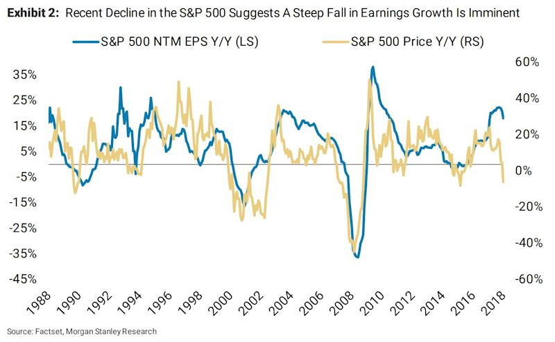 NTM EPS will follow the S&P 500 price year-over-year (FactSet, Morgan Stanley Research)