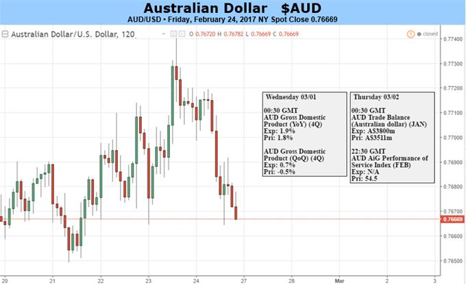 Australian Dollar Should Rise If GDP Growth Resumes