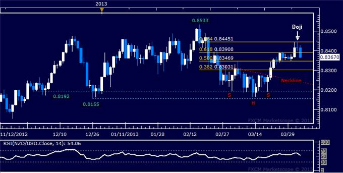 Forex_NZDUSD_Technical_Analysis_04.04.2013_body_Picture_5.png, NZD/USD Technical Analysis 04.04.2013