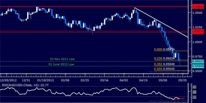 Forex_AUDUSD_Technical_Analysis_05.23.2013_body_Picture_5.png, AUD/USD Technical Analysis 05.23.2013