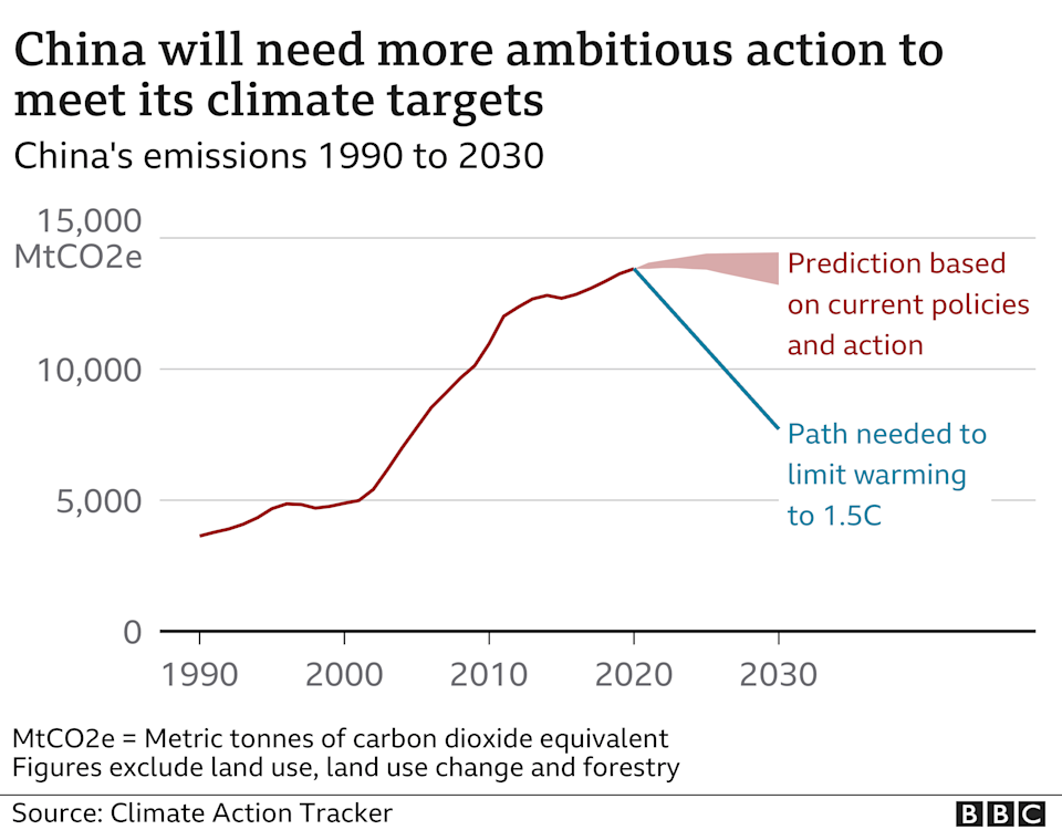 Chart showing China's emissions 1990 to 2030.