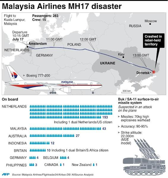 Graphic on nationalities of those on board Malaysia Airlines MH17 that crashed in Ukraine on July 17