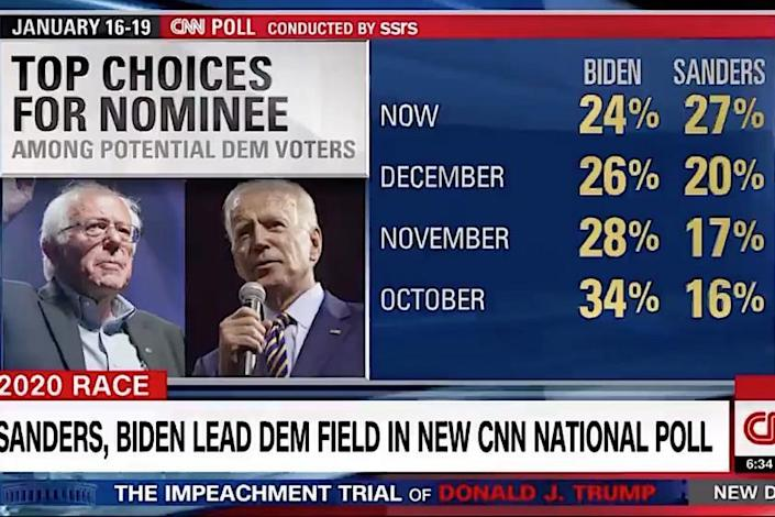 New Cnn Poll Suggests A Bernie Biden Race For The Democratic Nomination