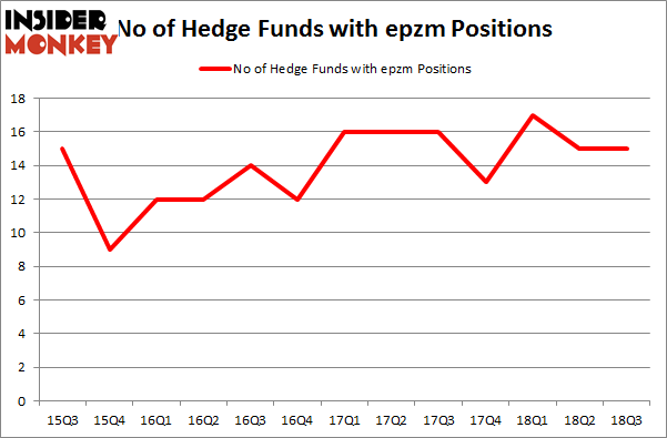 No of Hedge Funds with EPZM Positions